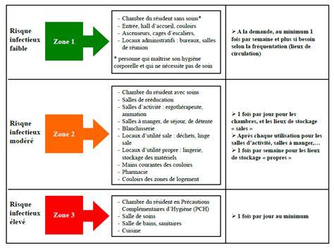 entretien des locaux principes et m 233 thodes c chapuis hcl pdf