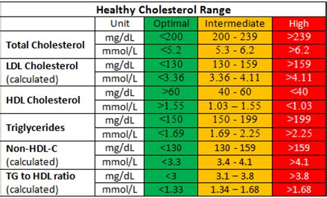 healthy cholesterol level tc hdl c ldl c tg normal ranges