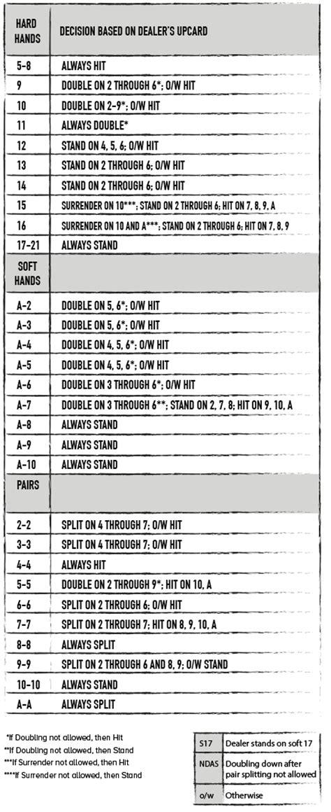 blackjack charts the ultimate blackjack strategy guide