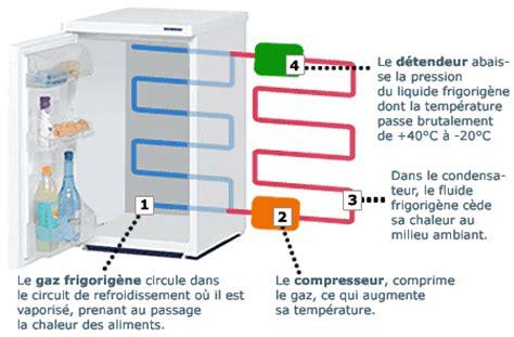 tpe appareils refrigerateur