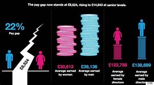 Gender Salary Survey Reveals Women Are Paid 22% Less Than ...