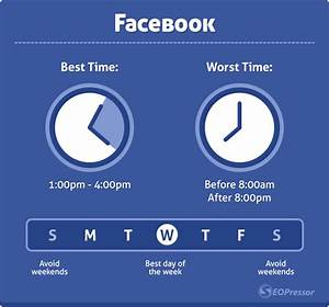 The Science Behind The Best And Worst Times To Post On ...