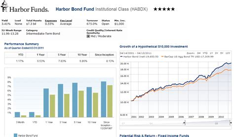 Harbor Bond Fund (habdx)  Mepb Financial. Trinity Valley Electric Company. How Soon After Buying A House Can I Refinance. Society For Human Resource Management Certification. The General Insurance Agency. Windows Server Download Cheap Ecommerce Sites. Project Management Quiz Mandarin Oriental Logo. Where Do You Cash Savings Bonds. Trademark Property Solutions