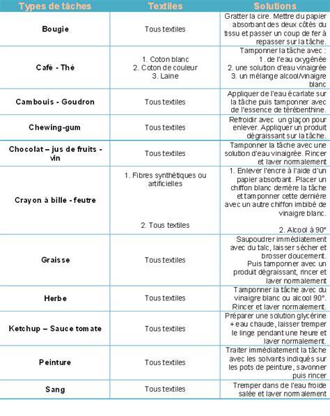 guide d achat pour bien choisir un lave linge s 233 chant avec boulanger fr