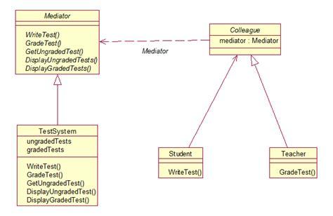java mediator design pattern as a test system stack