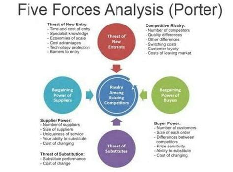 389 best images about study purpose only on competitor analysis emotional