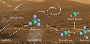 Coup double pour Curiosity : des molécules organiques dans ...