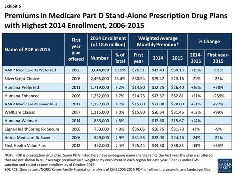 Medicare Part D A First Look At Plan Offerings In 2015. Emergency Nurse Certification. Pmi Acp Training Online Asl University Online. Non Profit Organization Membership. Good Schools For Political Science. Pastoral Care Training Courses. Emergency Wash Station Chinese Eyelid Surgery. Animation College Online Ba Political Science. Home Phone And Internet Service Providers In My Area