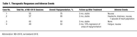 100 narrow band uvb ls for vitiligo uv light therapy a randomized placebo controlled