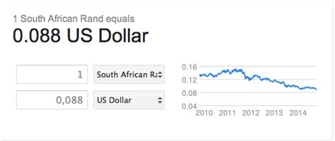 exchange rate us dollar to rand history