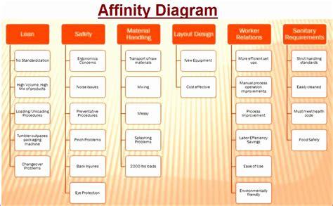 affinity diagram template xls 10 pugh matrix excel template exceltemplates