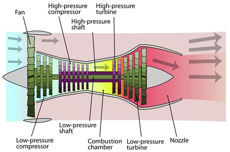 What Material Is Used To Make The Hot Sections Of Jet