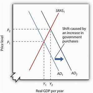 Aggregate Demand and Aggregate Supply: The Long Run and ...