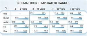 normal temperature ranges in different age fever temperature normal