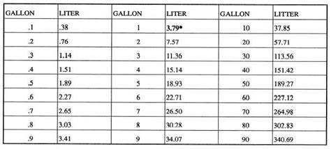 measurement conversion table