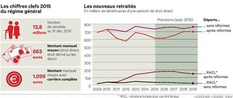 retraite moyenne d un cadre 28 images au fait 224 quel 226 ge part on en retraite en europe