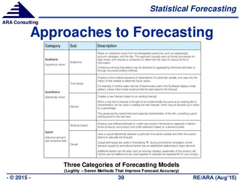 Semiconductor Industry Demand Forecasting Using Custom Models. Project Management Enterprise. Parental Monitoring Software Ipad. How To Get A Single Subject Credential In California. Cheap Ink Cartridges For Hp Cme New Jersey. Childrens Life Insurance Mfs Technology Fund. Verizon Wireless Stocks Finance Car Bad Credit. Insurance Agent Email List Meaningful Use Faq. Affordable Internet Services Online