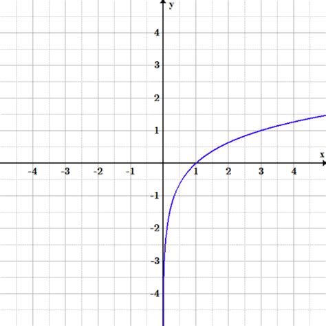 Graphs Of Exponential And Logarithmic Functions  Boundless Algebra
