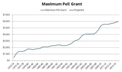 federal pell grant edvisors