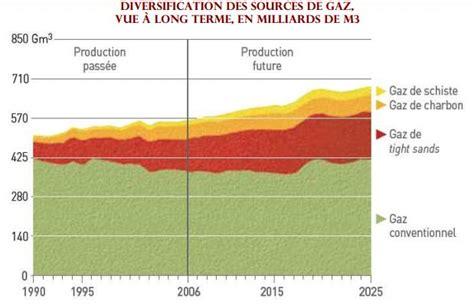 planetoscope statistiques la production mondiale de gaz de schiste