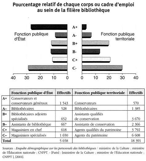 pourcentage relatif de chaque corps ou cadre d emploi au sein de la fili 232 re biblioth 232 que