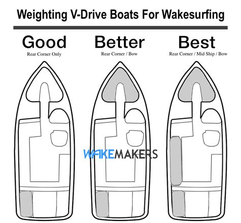 Good Wakesurfing Boats by Resources Weighting A V Drive Boat For Wakesurfing