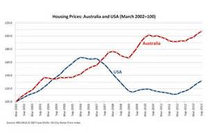 Housing prices: Australia and USA (March 2002=100) - The ...