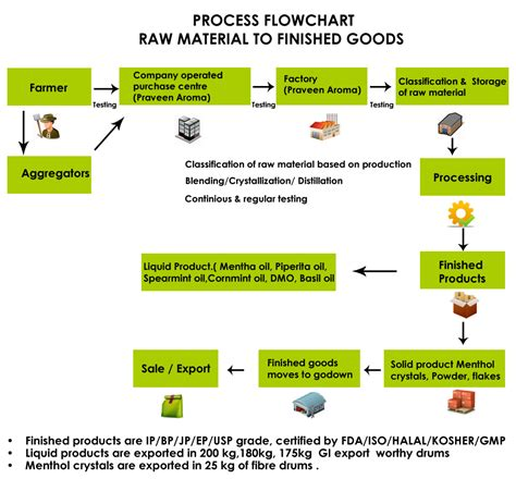 Material Flow Process Chart Please Say A Command Moringa. Printing Flyers At Home Template. Short Term Loan Agreement Template. Wedding Photos Background Album Template. Medical Office Administrator Resume Template. Writing A Business Plan Templates. Sample Law School Cover Letters Template. Scholarship Essay Examples Career Goals Template. Excel Reporting Templates