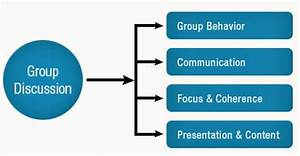Group Discussion Tips for SBI PO Recruitment