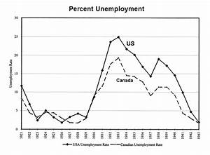 Lessons From The Past – 10 Charts & Graphs Of The Great ...