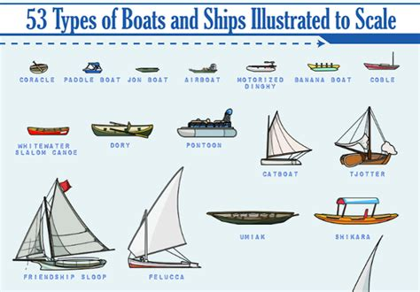 Types Of Native American Boats by Infographics Alan S Factory Outlet