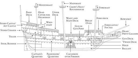 Spanish Boat Names by Parts Of A Ship Names Google Search Nautical Nonsense
