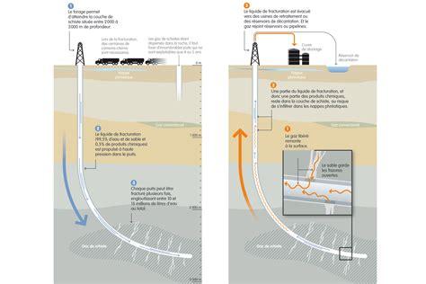 le gaz de schiste g 233 ologie exploitation avantages et inconv 233 nients planet terre