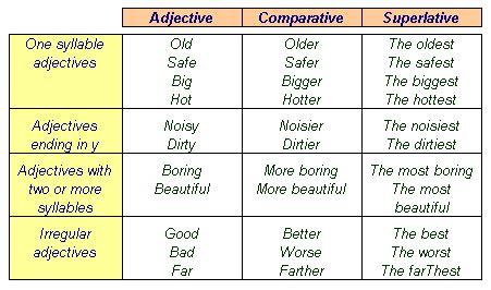 English Kids Fun Comparatives And Superlatives Grammar