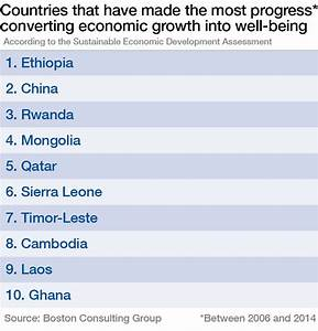 Which countries are best at converting economic growth ...
