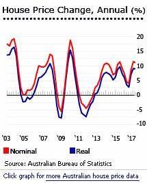 Property Prices Australia, Home Price Rises