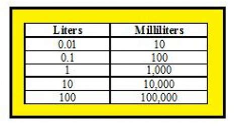 converting liters to milliliters images frompo