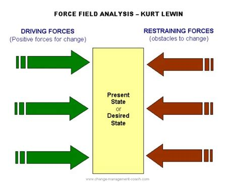 Kotter Analysis by Lewin S Force Field Analysis Explained