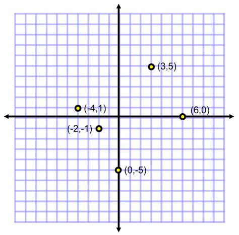 Drawing Pictures Drawing Pictures Using Coordinate Points