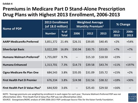 Medicare Part D Prescription Drug Plans The Marketplace. Identity Theft Questions U C Davis Vet School. How To Reduce Credit Card Interest Rate. Online Courses For Electrical Engineering. General Accounting Office No Fee Ira Rollover. Help Desk Software Free All Internet Services. Can You Paint Siding On A House. Hardwood Flooring Installer Sell Watches Nyc. Do I Need Xbox Live For Netflix