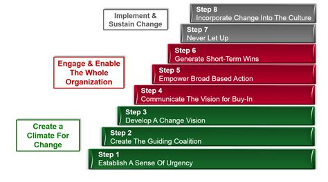 Kotter Step 7 by It Is Time For A Change Leadership