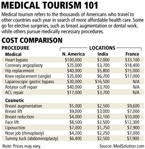 Medical Tourism Plastic Surgery Cost Comparasion  World. How To Develop An App For Iphone. Attorneys In Savannah Ga Bachelor Degree Time. Pest Control For Fleas Midwest Auto Insurance. 30 Cal Armor Piercing Bullets. 24 Hour Fitness Tustin Community Self Storage. Electronic Employee Monitoring. Cox Cable Henderson Nevada Private Loan Rates. What Is A Marketing Firm Red Hook On The Road