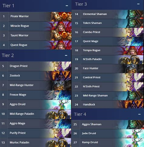 un goro meta tier deck ranking general discussion hearthstone general hearthpwn forums