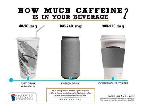 American Beverage Association Launches Offensive on Caffeine   BevNET.com