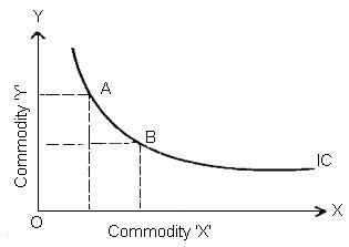 Slope Of Indifference Curve by Indifference Curves Slope Downward From Left To Right