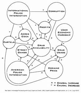 Fuzzy cognitive map - Wikipedia