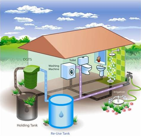greensmart sustainable concepts greywater recycling