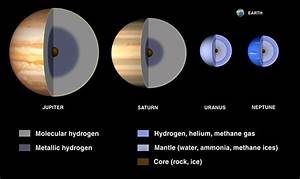 Facts About Saturn | 8 Planets