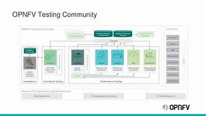 Opnfv vision, community and projects