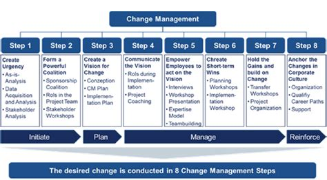 Kotter Culture by Integrated Change Management
